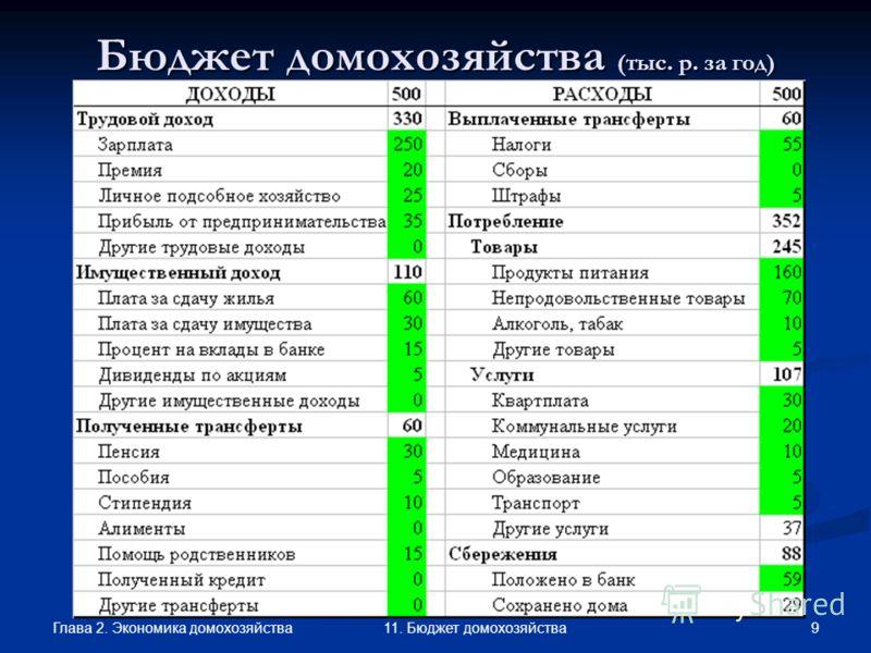 Глава 2. Экономика домохозяйства 9 11. Бюджет домохозяйства Бюджет домохозяйства (тыс. р. за год)