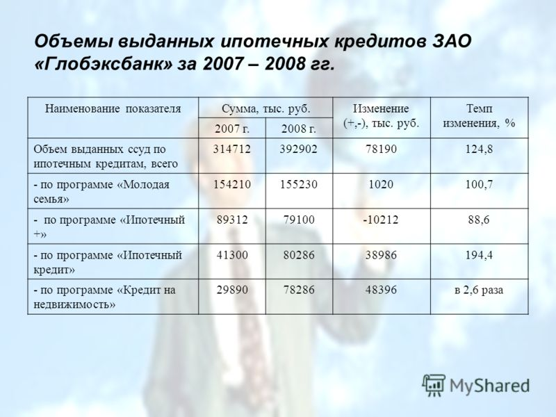 Объемы выданных ипотечных кредитов ЗАО «Глобэксбанк» за 2007 – 2008 гг. Наименование показателяСумма, тыс. руб.Изменение (+,-), тыс. руб. Темп изменения, % 2007 г.2008 г. Объем выданных ссуд по ипотечным кредитам, всего 31471239290278190124,8 - по пр