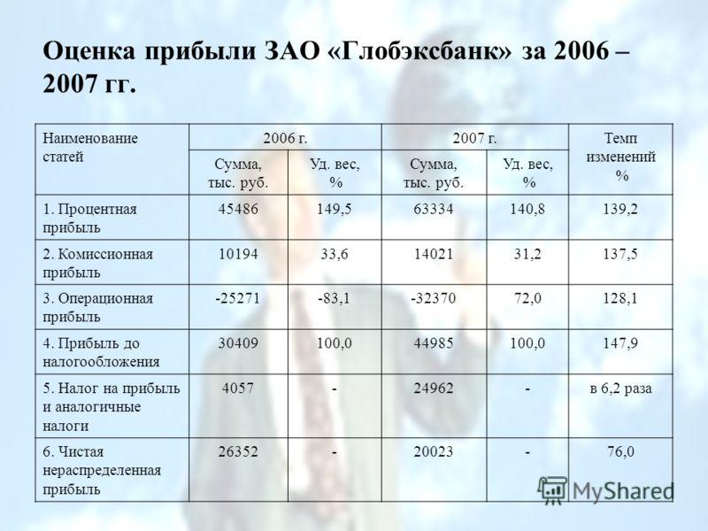 Оценка прибыли ЗАО «Глобэксбанк» за 2006 – 2007 гг. Наименование статей 2006 г.2007 г.Темп изменений % Сумма, тыс. руб. Уд. вес, % Сумма, тыс. руб. Уд. вес, % 1. Процентная прибыль 45486149,563334140,8139,2 2. Комиссионная прибыль 1019433,61402131,21