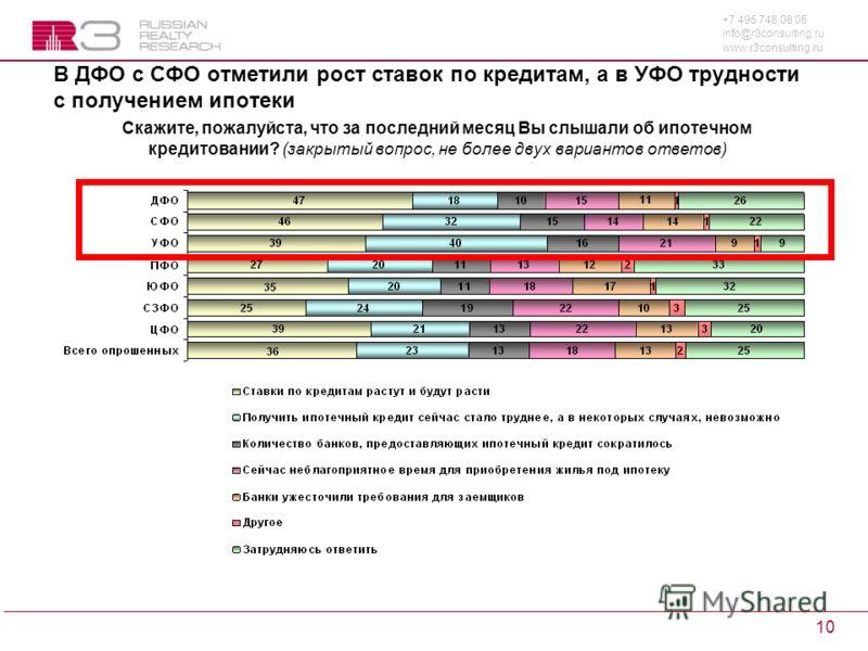 +7 495 748 08 05 info@r3consulting.ru www.r3consulting.ru 10 В ДФО с СФО отметили рост ставок по кредитам, а в УФО трудности с получением ипотеки Скажите, пожалуйста, что за последний месяц Вы слышали об ипотечном кредитовании? (закрытый вопрос, не б