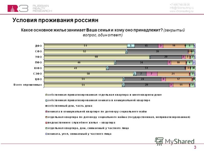 +7 495 748 08 05 info@r3consulting.ru www.r3consulting.ru 3 Условия проживания россиян Какое основное жилье занимает Ваша семья и кому оно принадлежит? (закрытый вопрос, один ответ)