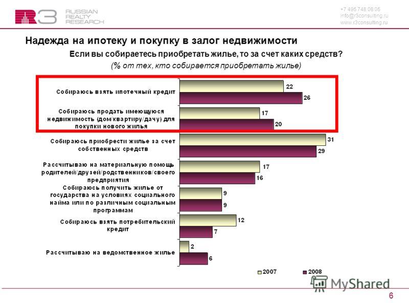 +7 495 748 08 05 info@r3consulting.ru www.r3consulting.ru 6 Надежда на ипотеку и покупку в залог недвижимости Если вы собираетесь приобретать жилье, то за счет каких средств? (% от тех, кто собирается приобретать жилье)