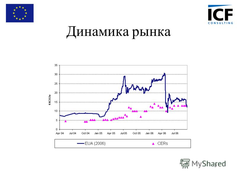 3 Динамика рынка