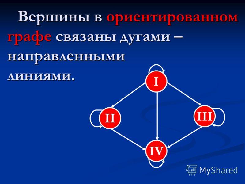 Вершины в ориентированном графе связаны дугами – направленными линиями. Вершины в ориентированном графе связаны дугами – направленными линиями. I III II IV