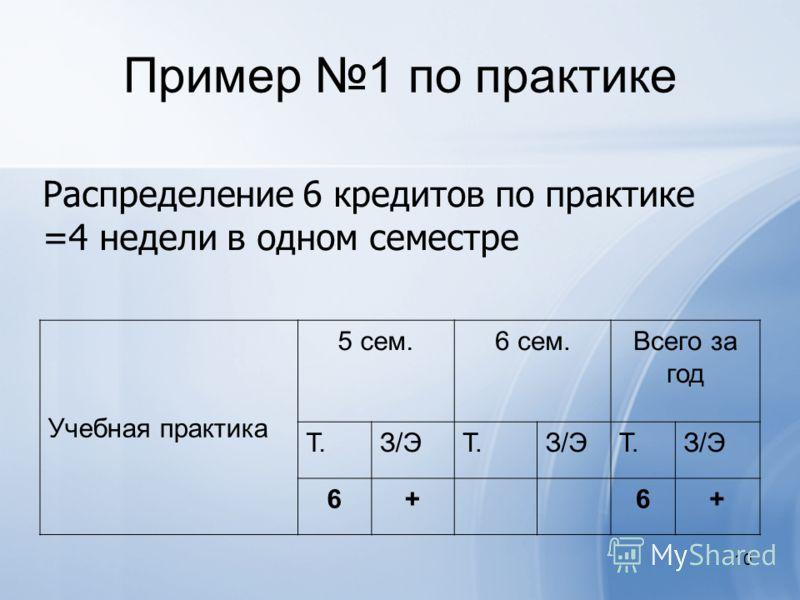 10 Пример 1 по практике Распределение 6 кредитов по практике =4 недели в одном семестре Учебная практика 5 сем.6 сем.Всего за год Т.З/ЭТ.З/ЭТ.З/Э 6+6+