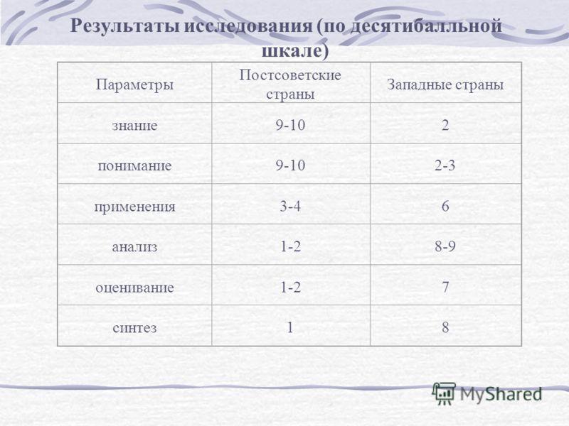 Результаты исследования (по десятибалльной шкале) Параметры Постсоветские страны Западные страны знание9-102 понимание9-102-3 применения3-46 анализ1-28-9 оценивание1-27 синтез18