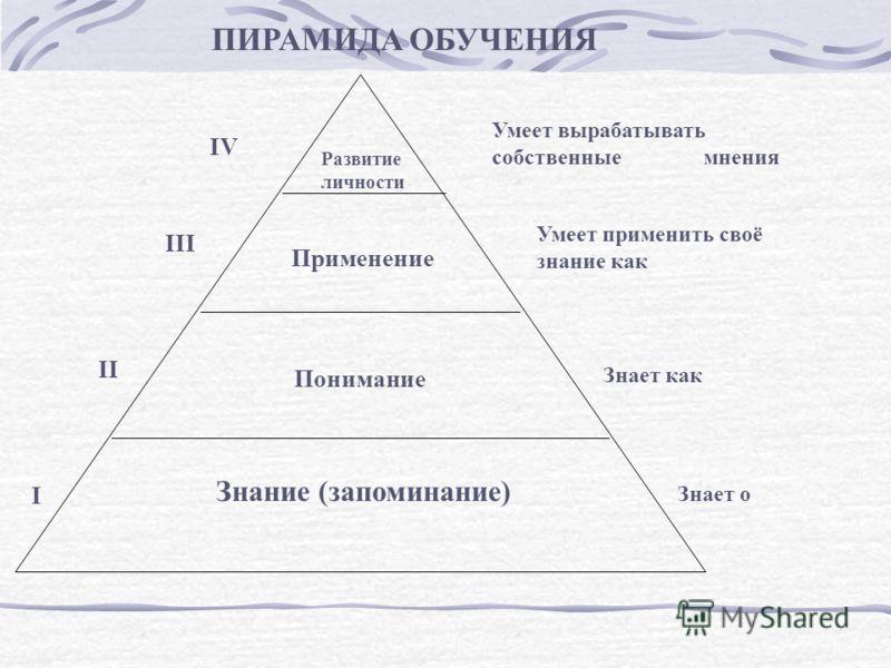Понимание Развитие личности Применение Знание (запоминание) IV III II I Умеет вырабатывать собственные мнения Умеет применить своё знание как Знает как Знает о ПИРАМИДА ОБУЧЕНИЯ