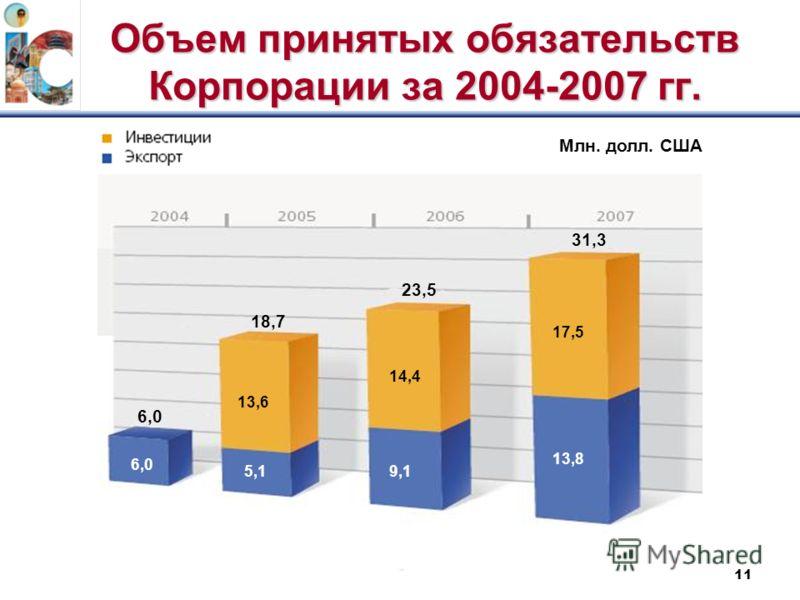 11 Объем принятых обязательств Корпорации за 2004-2007 гг. 6,0 18,7 23,5 31,3 Млн. долл. США 6,0 5,1 13,6 9,1 14,414,4 13,8 17,517,5