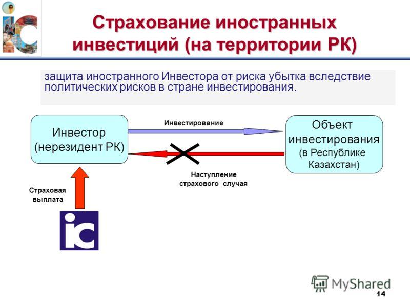 14 Страхование иностранных инвестиций (на территории РК) защита иностранного Инвестора от риска убытка вследствие политических рисков в стране инвестирования. Инвестор (нерезидент РК) Объект инвестирования (в Республике Казахстан) Инвестирование Наст