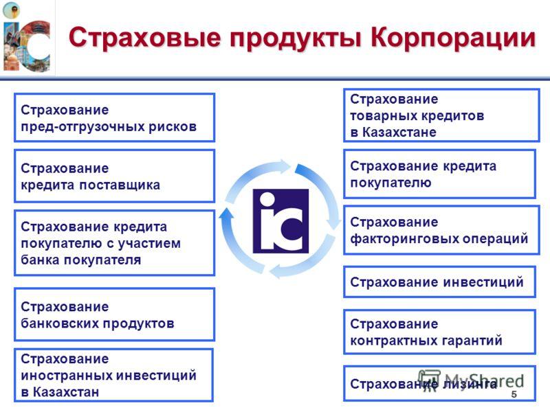 5 Страховые продукты Корпорации Страхование пред-отгрузочных рисков Страхование кредита поставщика Страхование кредита покупателю с участием банка покупателя Страхование банковских продуктов Страхование товарных кредитов в Казахстане Страхование кред
