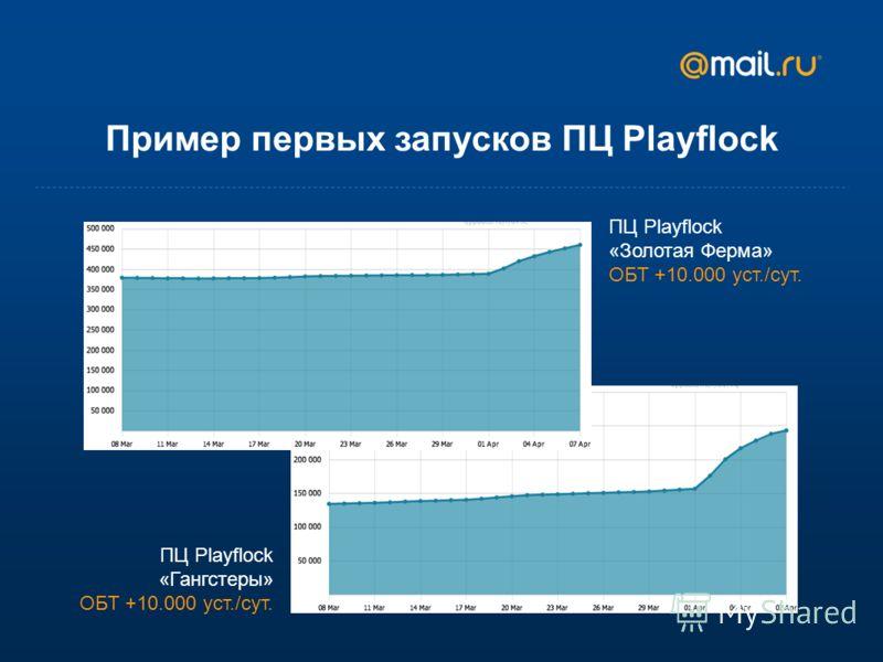 Пример первых запусков ПЦ Playflock ПЦ Playflock «Гангстеры» ОБТ +10.000 уст./сут. ПЦ Playflock «Золотая Ферма» ОБТ +10.000 уст./сут.