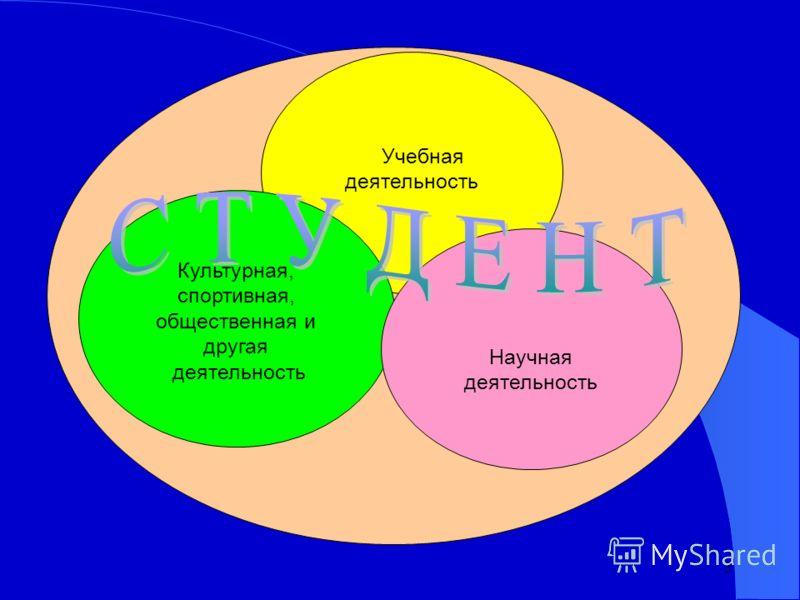 3 Учебная деятельность Культурная, спортивная, общественная и другая деятельность Научная деятельность