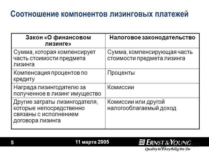 11 марта 2005 5 Соотношение компонентов лизинговых платежей Закон «О финансовом лизинге» Налоговое законодательство Сумма, которая компенсирует часть стоимости предмета лизинга Сумма, компенсирующая часть стоимости предмета лизинга Компенсация процен
