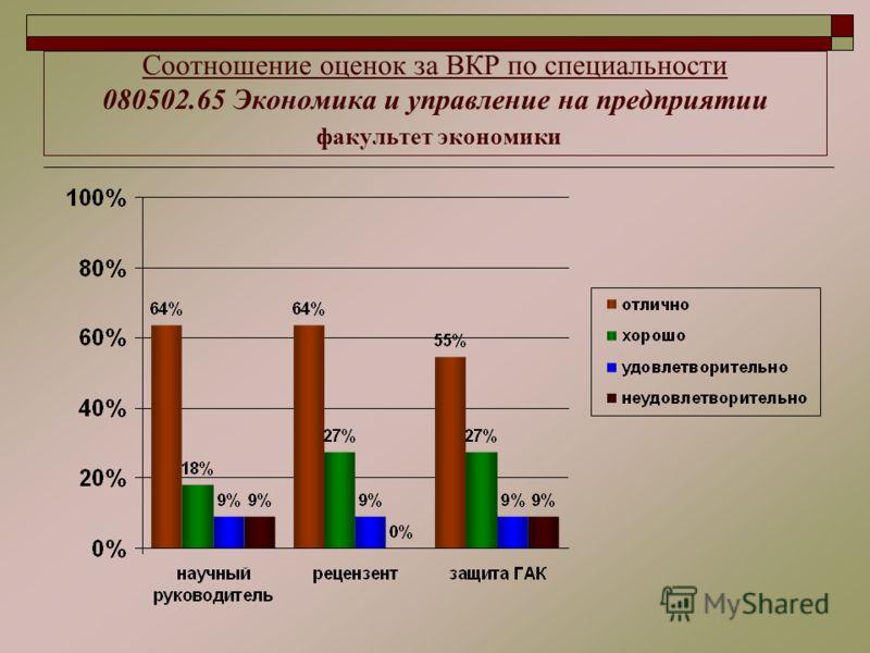 Соотношение оценок за ВКР по специальности 080502.65 Экономика и управление на предприятии факультет экономики