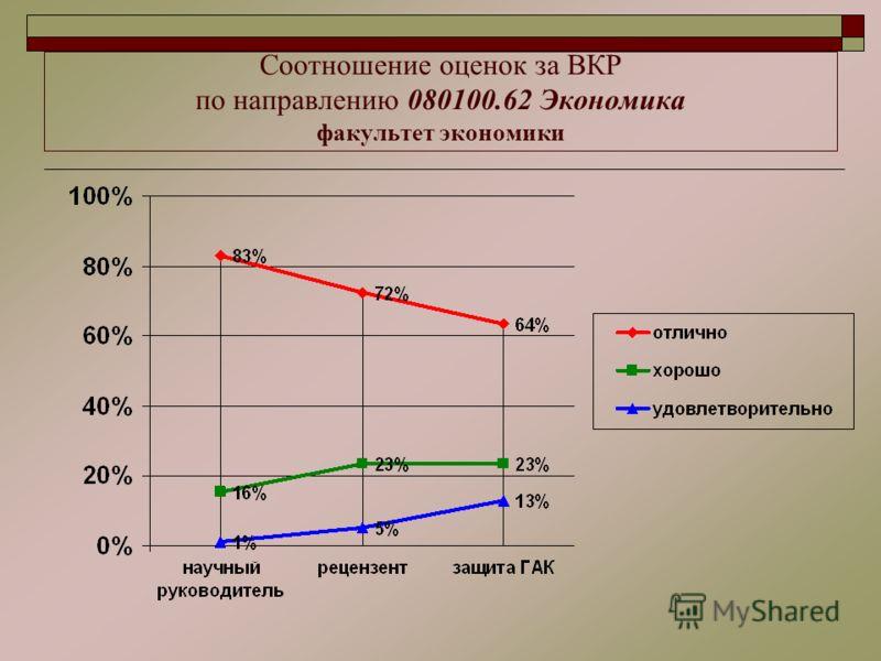 Соотношение оценок за ВКР по направлению 080100.62 Экономика факультет экономики