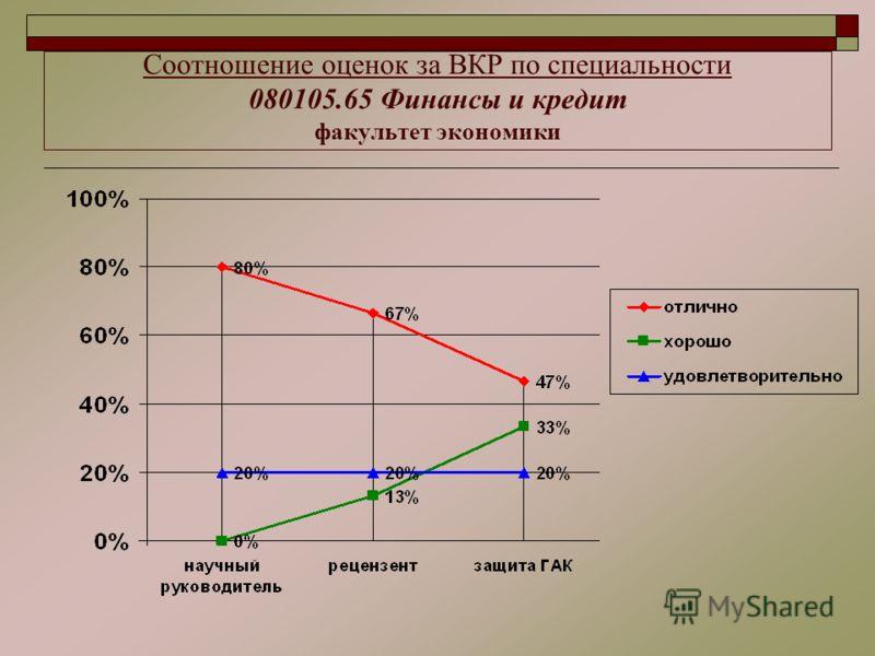 Соотношение оценок за ВКР по специальности 080105.65 Финансы и кредит факультет экономики