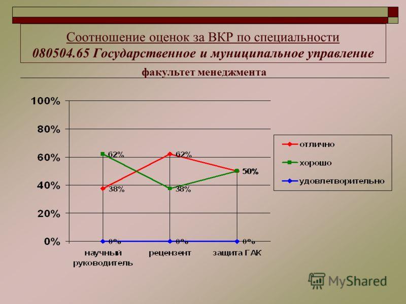 Соотношение оценок за ВКР по специальности 080504.65 Государственное и муниципальное управление факультет менеджмента