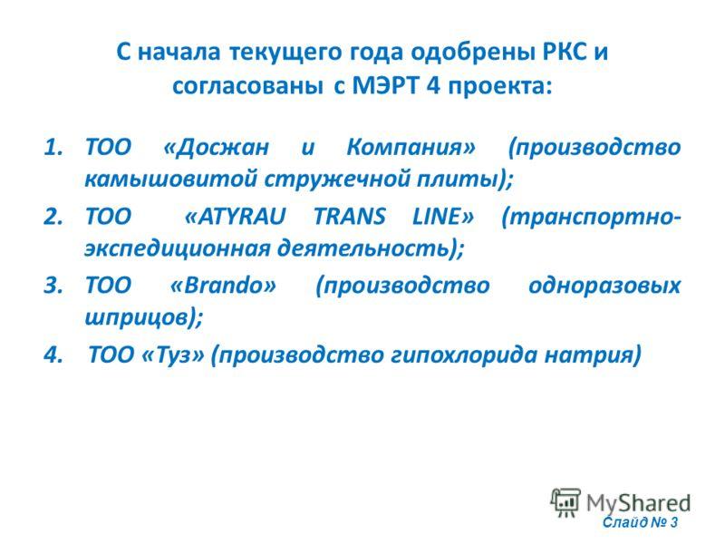 С начала текущего года одобрены РКС и согласованы с МЭРТ 4 проекта: 1.ТОО «Досжан и Компания» (производство камышовитой стружечной плиты); 2.ТОО «ATYRAU TRANS LINE» (транспортно- экспедиционная деятельность); 3.ТОО «Brando» (производство одноразовых