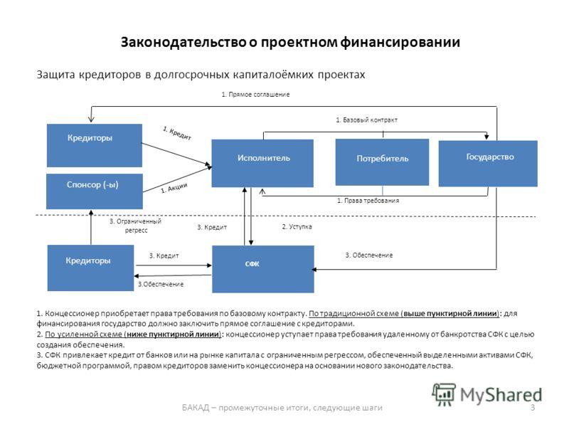 1. Концессионер приобретает права требования по базовому контракту. По традиционной схеме (выше пунктирной линии): для финансирования государство должно заключить прямое соглашение с кредиторами. 2. По усиленной схеме (ниже пунктирной линии): концесс