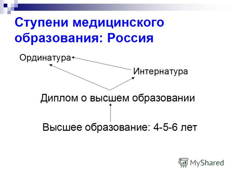 Ступени медицинского образования: Россия Высшее образование: 4-5-6 лет Диплом о высшем образовании Ординатура Интернатура