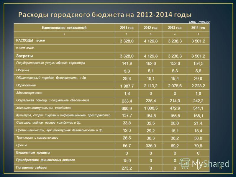 5 Наименование показателей2011 год2012 год2013 год2014 год 12345 РАСХОДЫ - всего 3 328,04 129,83 238,33 501,2 в том числе: Затраты 3 328,04 129,83 238,33 501,2 Государственные услуги общего характера 141,9 162,6152,6154,5 Оборона 5,3 5,15,35,6 Общест