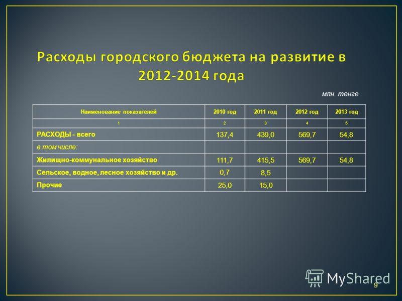 9 Наименование показателей2010 год2011 год2012 год2013 год 12345 РАСХОДЫ - всего 137,4439,0569,754,8 в том числе: Жилищно-коммунальное хозяйство 111,7415,5569,754,8 Сельское, водное, лесное хозяйство и др. 0,7 8,5 Прочие 25,015,0 млн. тенге