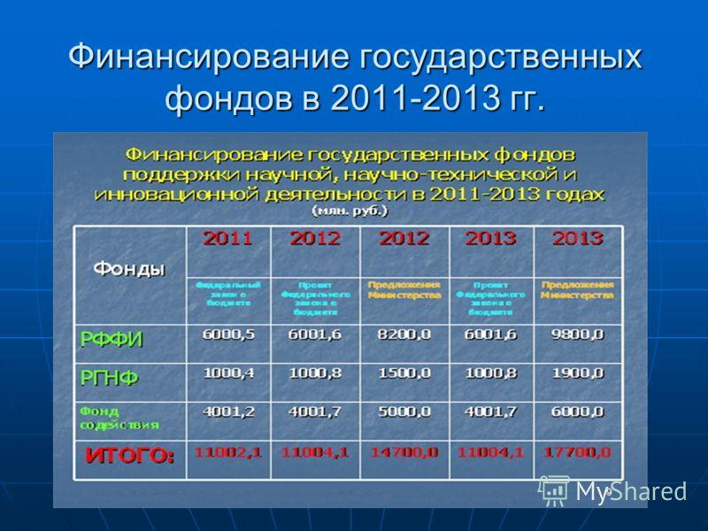 Финансирование государственных фондов в 2011-2013 гг.