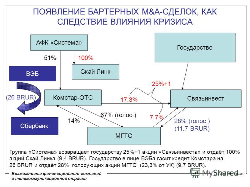 ПОЯВЛЕНИЕ БАРТЕРНЫХ M&A-СДЕЛОК, КАК СЛЕДСТВИЕ ВЛИЯНИЯ КРИЗИСА АФК «Система» Государство Связьинвест Комстар-ОТС МГТС 51% 14% 67% (голос.) 7.7% 28% (голос.) (11.7 BRUR) 17.3% Сбербанк Группа «Система» возвращает государству 25%+1 акции «Связьинвеста»