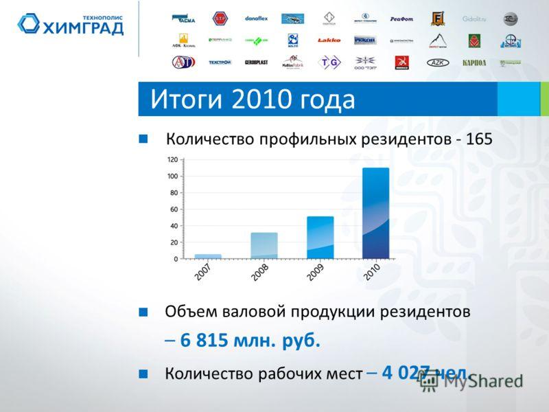 Итоги 2010 года Объем валовой продукции резидентов – 6 815 млн. руб. Количество профильных резидентов - 165 Количество рабочих мест – 4 027 чел.