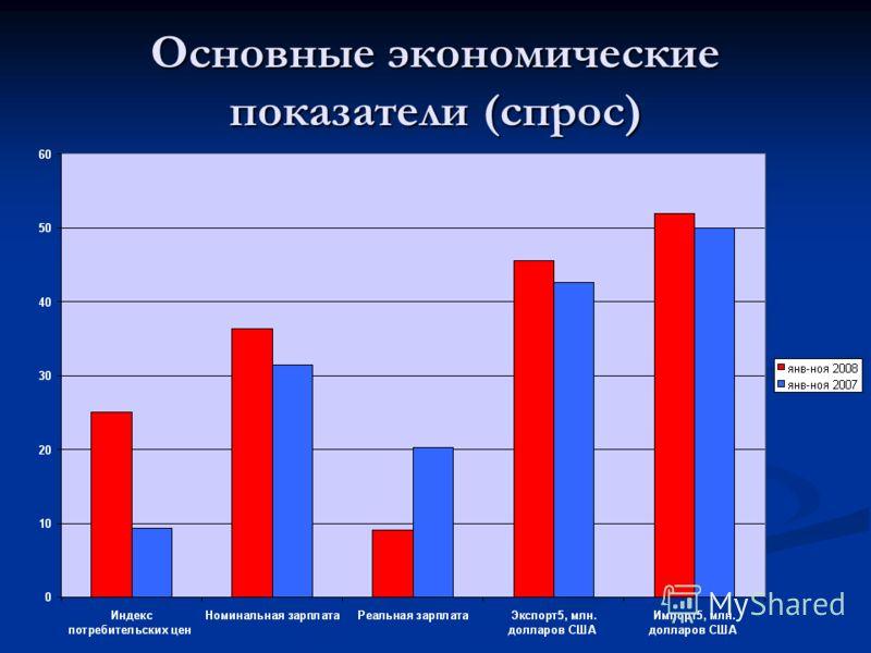 Основные экономические показатели (спрос)