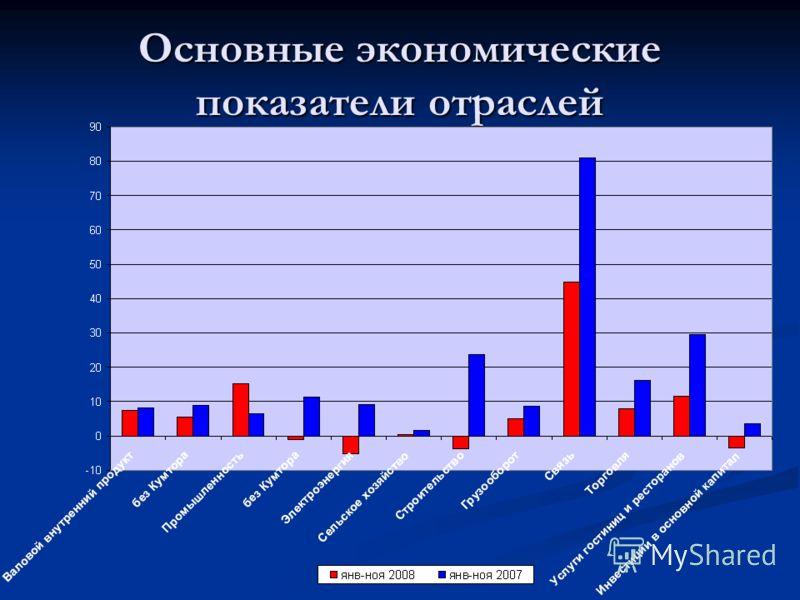Основные экономические показатели отраслей