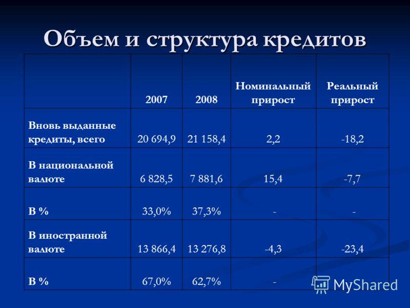 Объем и структура кредитов 20072008 Номинальный прирост Реальный прирост Вновь выданные кредиты, всего20 694,921 158,42,2-18,2 В национальной валюте6 828,57 881,615,4-7,7 В %33,0%37,3% - - В иностранной валюте13 866,413 276,8-4,3-23,4 В %67,0%62,7% -