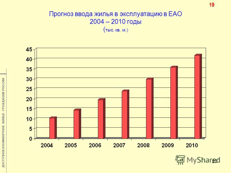 ДОСТУПНОЕ И КОМФОРТНОЕ ЖИЛЬЁ - ГРАЖДАНАМ РОССИИ 20 Прогноз ввода жилья в эксплуатацию в ЕАО 2004 – 2010 годы ( тыс. кв. м.) 19