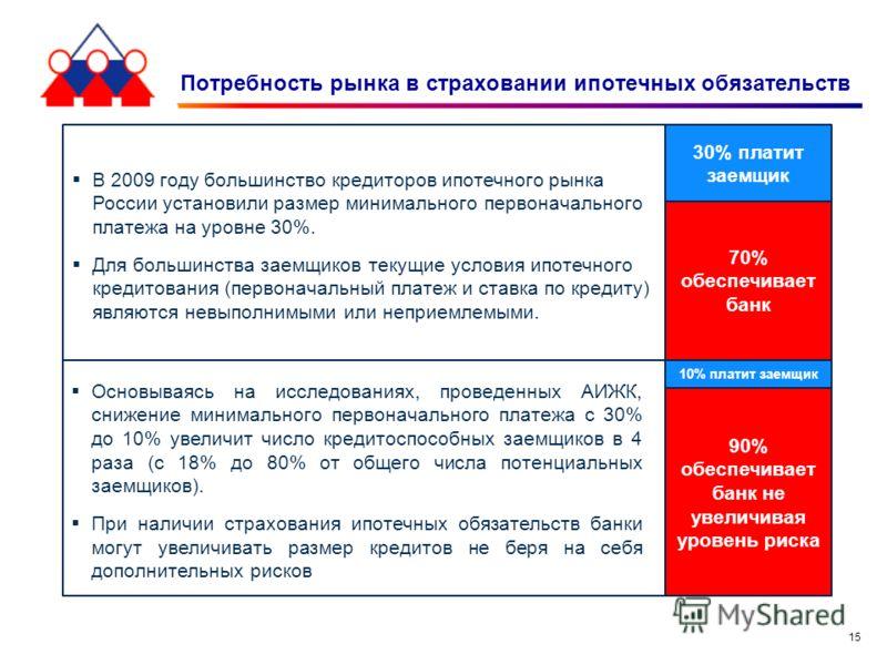 15 Потребность рынка в страховании ипотечных обязательств 30% платит заемщик 70% обеспечивает банк В 2009 году большинство кредиторов ипотечного рынка России установили размер минимального первоначального платежа на уровне 30%. Для большинства заемщи