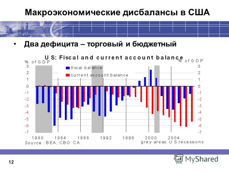 Макроэкономические дисбалансы в США 12 Два дефицита – торговый и бюджетный