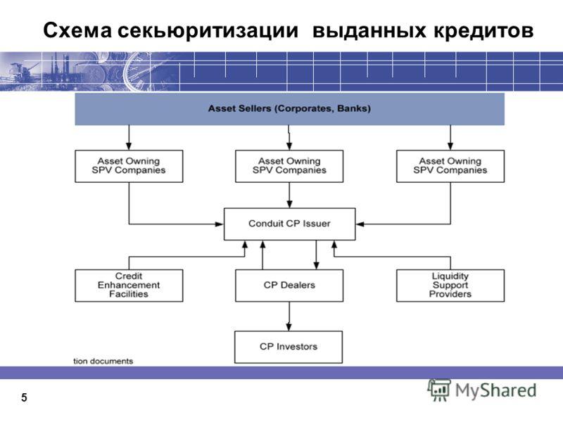 Схема секьюритизации выданных кредитов 5