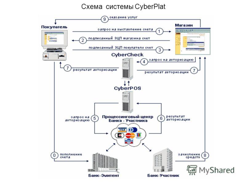 Схема системы CyberPlat
