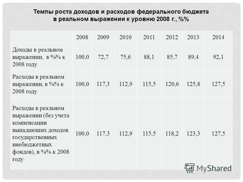 2008200920102011201220132014 Доходы в реальном выражении, в % к 2008 году 100,072,775,688,185,789,492,1 Расходы в реальном выражении, в % к 2008 году 100,0117,3112,9115,5120,6125,8127,5 Расходы в реальном выражении (без учета компенсации выпадающих д