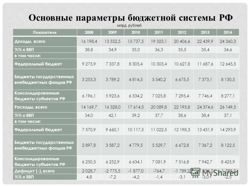 Основные параметры бюджетной системы РФ млрд. рублей Показатели2008200920102011201220132014 Доходы, всего 16 198,413 552,515 737,519 325,120 406,622 439,924 360,3 % к ВВП 38,834,935,036,335,535,434,6 в том числе: Федеральный бюджет 9 275,97 337,88 30