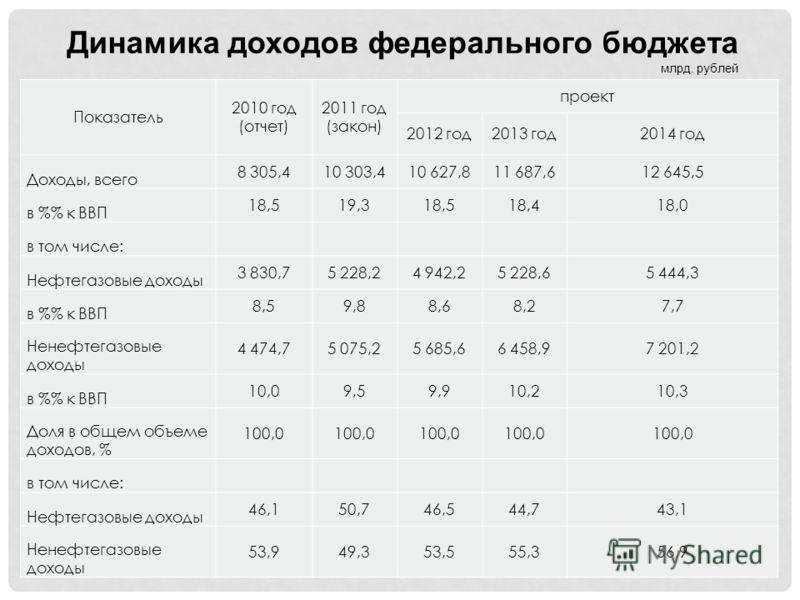 Показатель 2010 год (отчет) 2011 год (закон) проект 2012 год2013 год2014 год Доходы, всего 8 305,410 303,410 627,811 687,612 645,5 в % к ВВП 18,519,318,518,418,0 в том числе: Нефтегазовые доходы 3 830,75 228,24 942,25 228,65 444,3 в % к ВВП 8,59,88,6