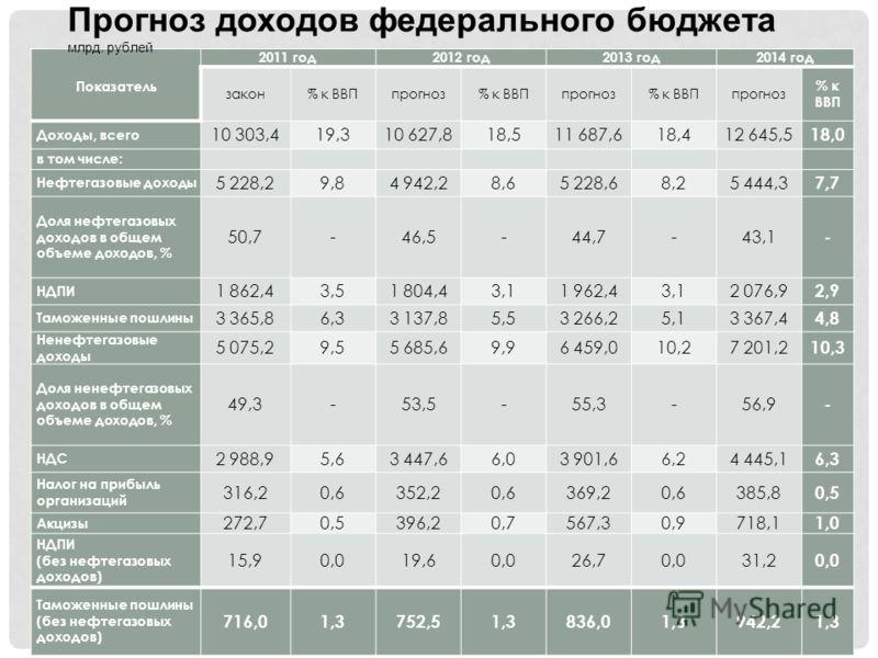 Показатель 2011 год2012 год2013 год2014 год закон% к ВВПпрогноз% к ВВПпрогноз% к ВВПпрогноз % к ВВП Доходы, всего 10 303,419,310 627,818,511 687,618,412 645,5 18,0 в том числе: Нефтегазовые доходы 5 228,29,84 942,28,65 228,68,25 444,3 7,7 Доля нефтег