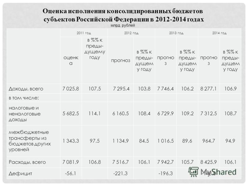 2011 год2012 год2013 год2014 год оценк а в % к преды- дущему году прогноз в % к преды- дущем у году прогно з в % к преды- дущем у году прогно з в % к преды- дущем у году Доходы, всего7 025,8107,57 295,4103,87 746,4106,28 277,1106,9 в том числе: налог