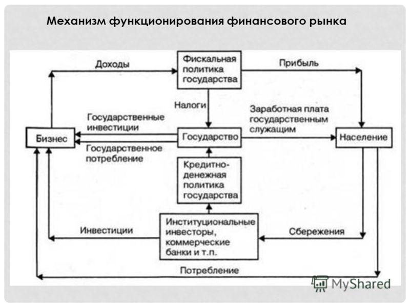 Механизм функционирования финансового рынка
