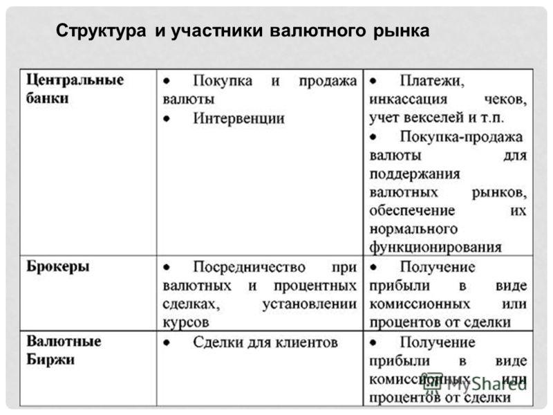 Структура и участники валютного рынка