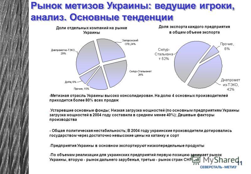 11 Рынок метизов Украины: ведущие игроки, анализ. Основные тенденции Доли отдельных компаний на рынке Украины Доля экспорта каждого предприятия в общем объеме экспорта -Метизная отрасль Украины высоко консолидирован. На долю 4 основных производителей