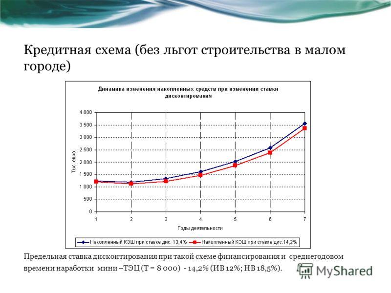 Кредитная схема (без льгот строительства в малом городе) Предельная ставка дисконтирования при такой схеме финансирования и среднегодовом времени наработки мини –ТЭЦ (Т = 8 000) - 14,2% (ИВ 12%; НВ 18,5%).