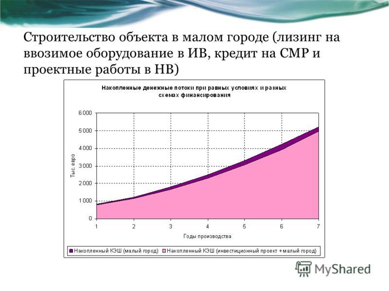 Строительство объекта в малом городе (лизинг на ввозимое оборудование в ИВ, кредит на СМР и проектные работы в НВ)