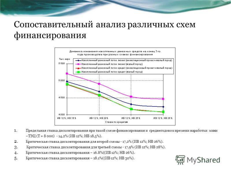 Сопоставительный анализ различных схем финансирования 1. Предельная ставка дисконтирования при такой схеме финансирования и среднегодовом времени наработки мини –ТЭЦ (Т = 8 000) - 14,2% (ИВ 12%; НВ 18,5%). 2. Критическая ставка дисконтирования для вт