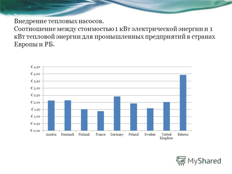 Внедрение тепловых насосов. Соотношение между стоимостью 1 кВт электрической энергии и 1 кВт тепловой энергии для промышленных предприятий в странах Европы и РБ.
