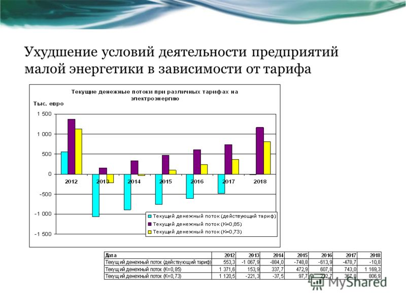Ухудшение условий деятельности предприятий малой энергетики в зависимости от тарифа